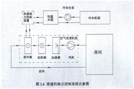 依照上述优化规划办法为杭州某图书馆菩本阅览室及仓库树立了恒温恒湿空调系统。阅览室及仓库示意图如图2.5所示,仓库面积548m2,阅览室面积192m2。规划室内温度220.相对湿度600%:温度和相对湿度的动摇别离不能超过±1.0.±50%。   设备构成 规划的运用热湿独立操控设备的恒温恒湿空调系统暗示圈如图2.6所示,为便利叙说,下文简称为独立操控系统。系统各主要构成部分分述如下:   冷源 冷源包含恒温水箱及风冷式冷水机组。冷水机组额外制冷量168 kW,包含8台10
