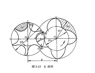 结构介绍  ♥齿形:型面在垂直于转子轴线平面